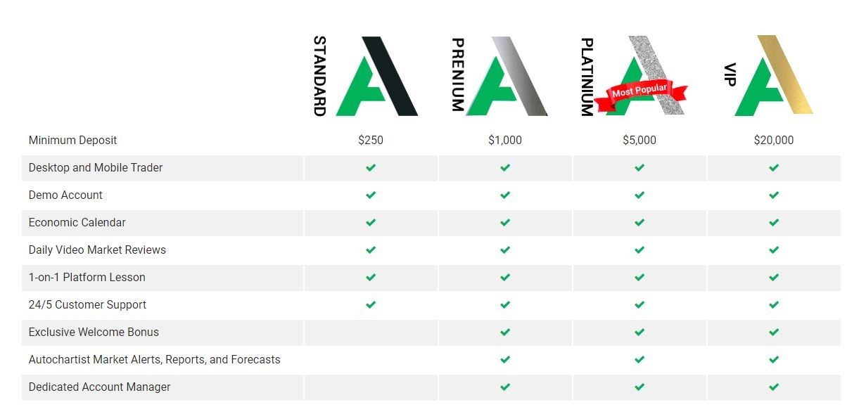 Ainvestments Forex Broker Review